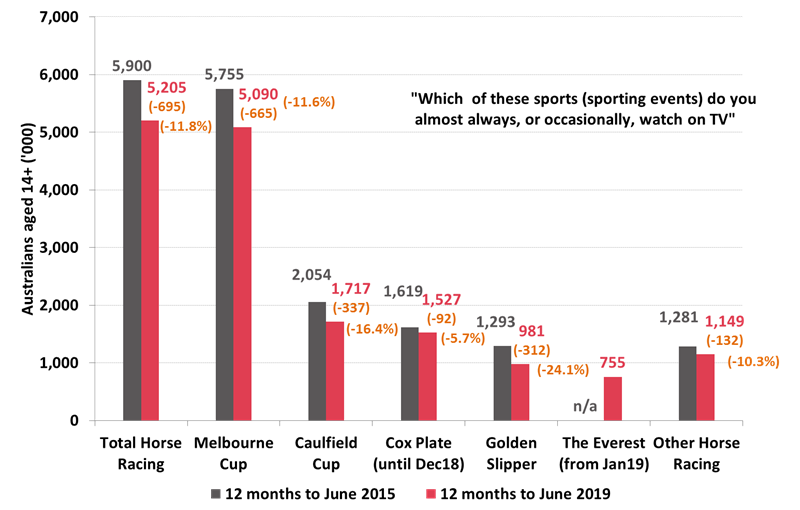 TV Viewership of Horse Racing and major Horse Racing events